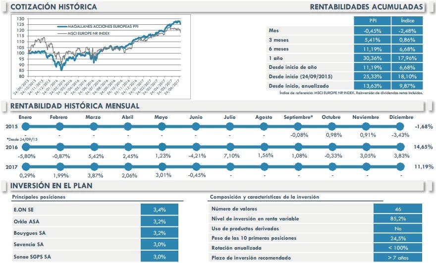 Magallanes planes de pensiones