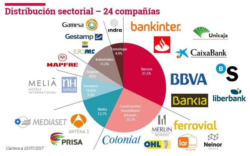 Distribución sectorial