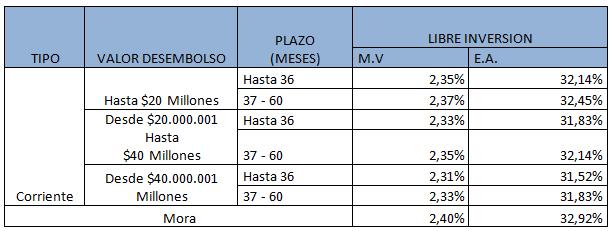 Tasas del crédito de libre inversión de Banco Davivienda