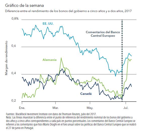 El principio del fin de una política monetaria extremadamente flexible