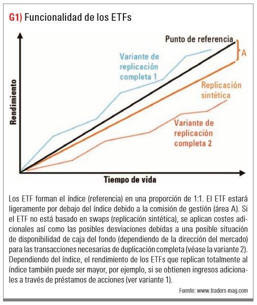 Funcionalidades de los ETFs