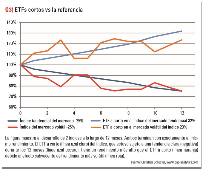 ETFs cortos vs la referencia