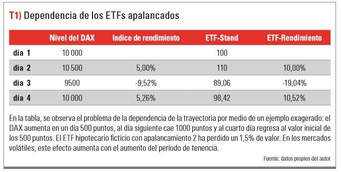 Dependencia de los ETFs apalancados