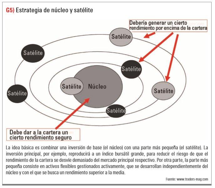 Estrategia de núcleo y satélite