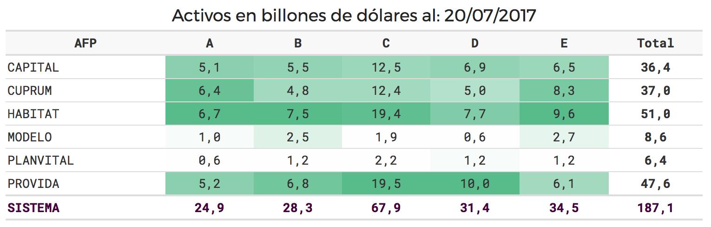 Activos de AFPs en Billones de Dólares