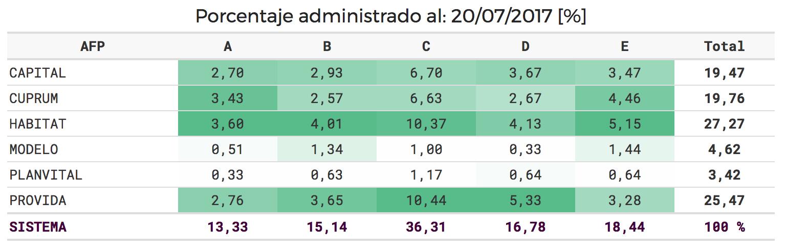 Porcentaje de Activos Administrados AFP Chile