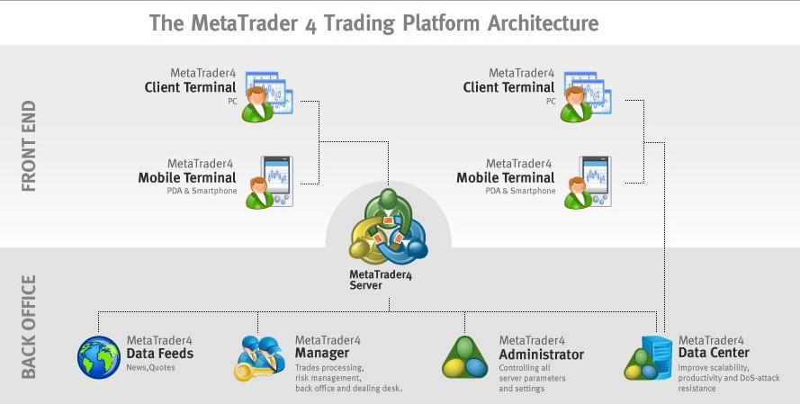 Metatrader 4: ¿Cómo usar MT4?