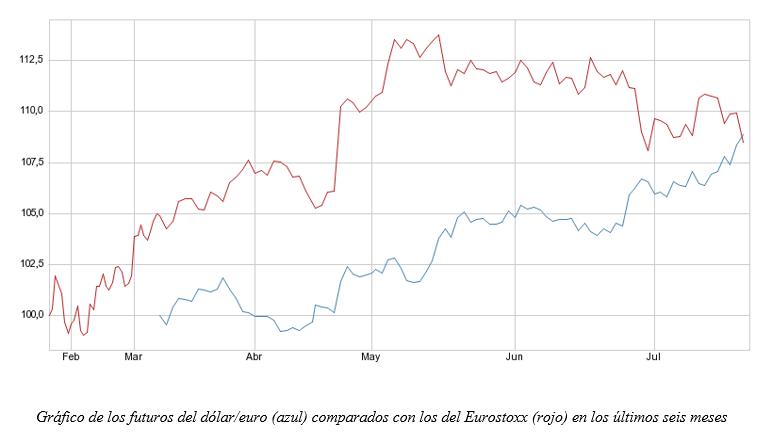 Evolución de los futuros del Eurostoxx y del Euro, últimos 6 meses