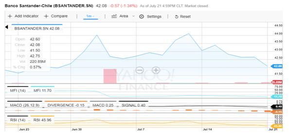 Análisis gráfico de la cotización bursátil: Banco Santander Chile