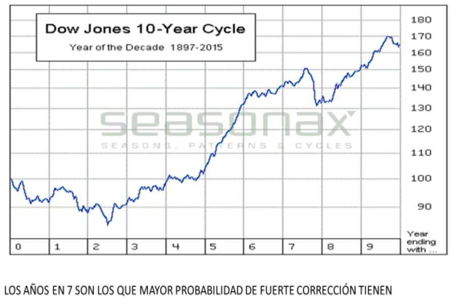 Dow Jones cíclico