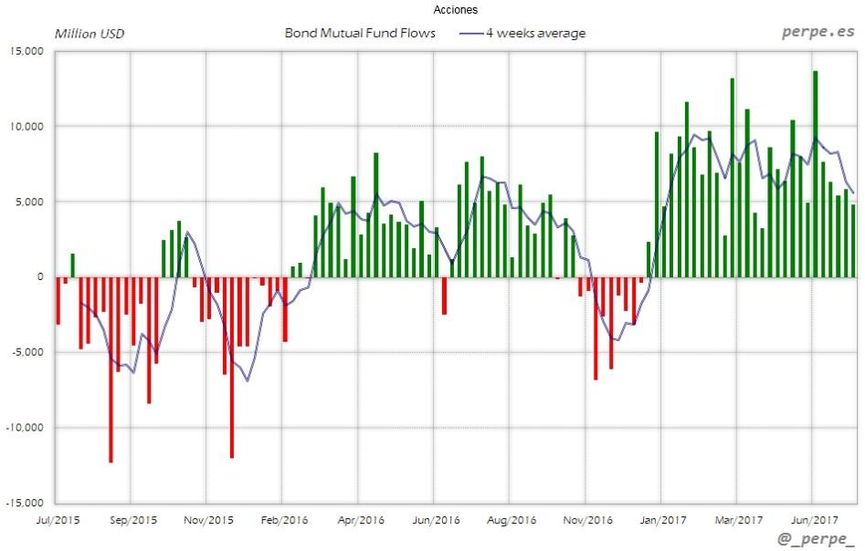 Flujo fondos mutuos