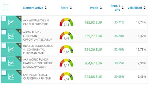 Lista de mejores fondos de inversión