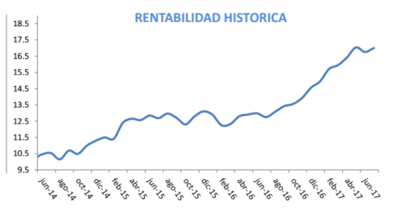 rentabilidad histórica true value