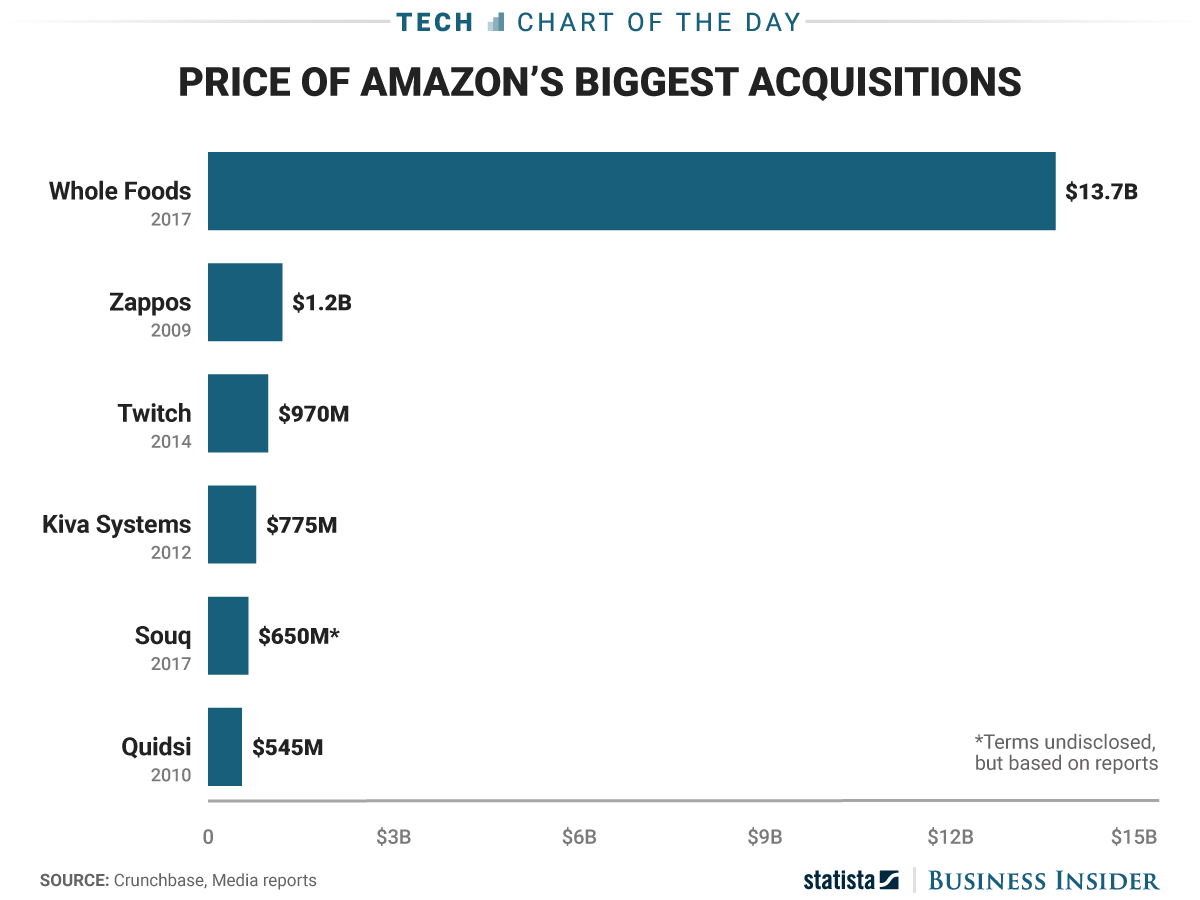 How amazons blockbuster whole foods deal compares to its other biggest acquisitions
