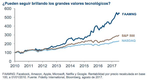 Rentabilidad grandes valores tecnológicos