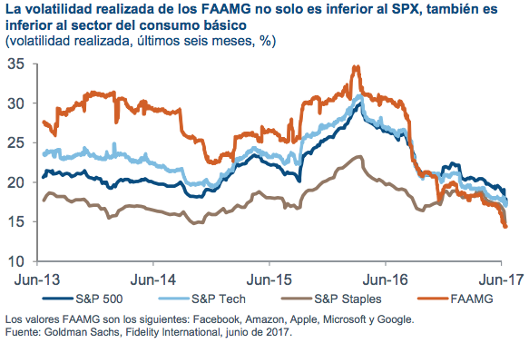 Volatilidad S&P500
