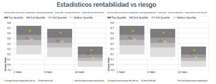 Rentabilidad vs riesgo