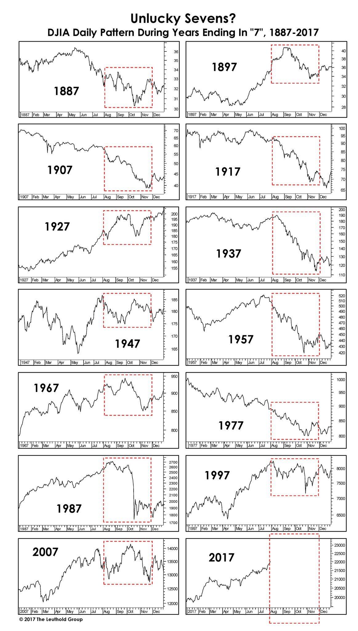 Lo que ocurre en el 2º Semestre en Años terminados en 7 desde 1887