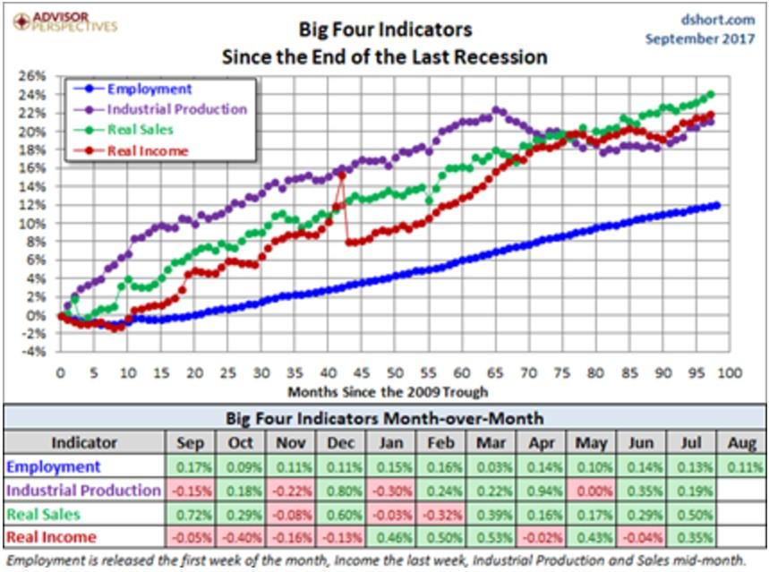 Big 4 indicators