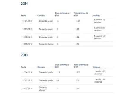 Enero 2014 ni ampliación ni reparto (pasa de octubre a abril)