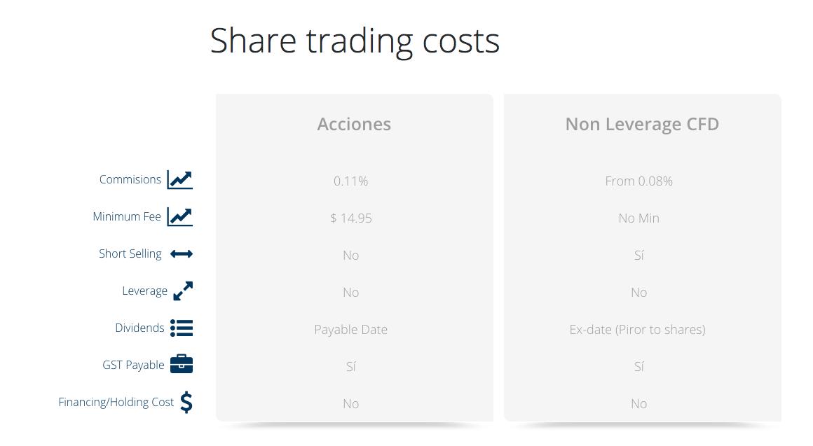 FP Markets tarifas