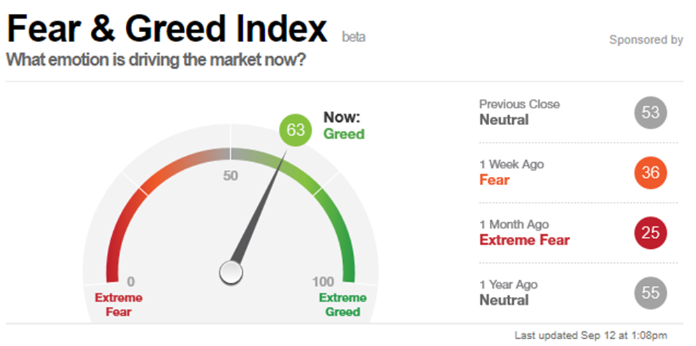 Fear y greed