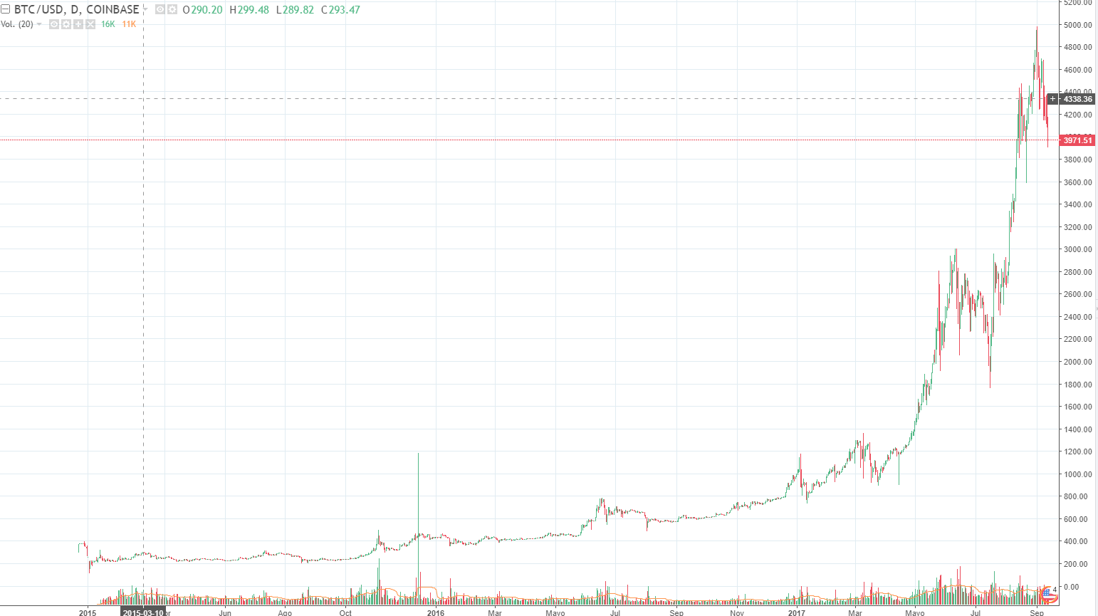 Cotización bitcoin usd