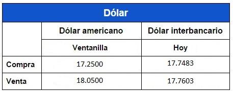 Tipo de cambio dolar banamex