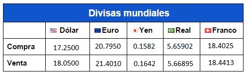 Calculadora de tasa de cambio entre Euro (EUR) y Peso Mexicano (MXN)