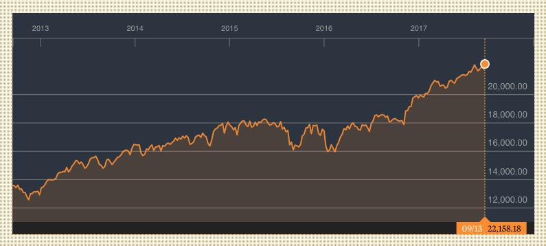 Dow Jones cotización