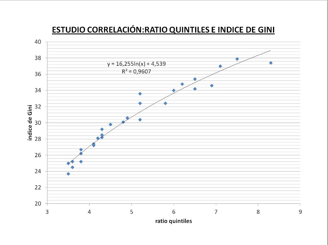 correlación quintiles e indice de gini