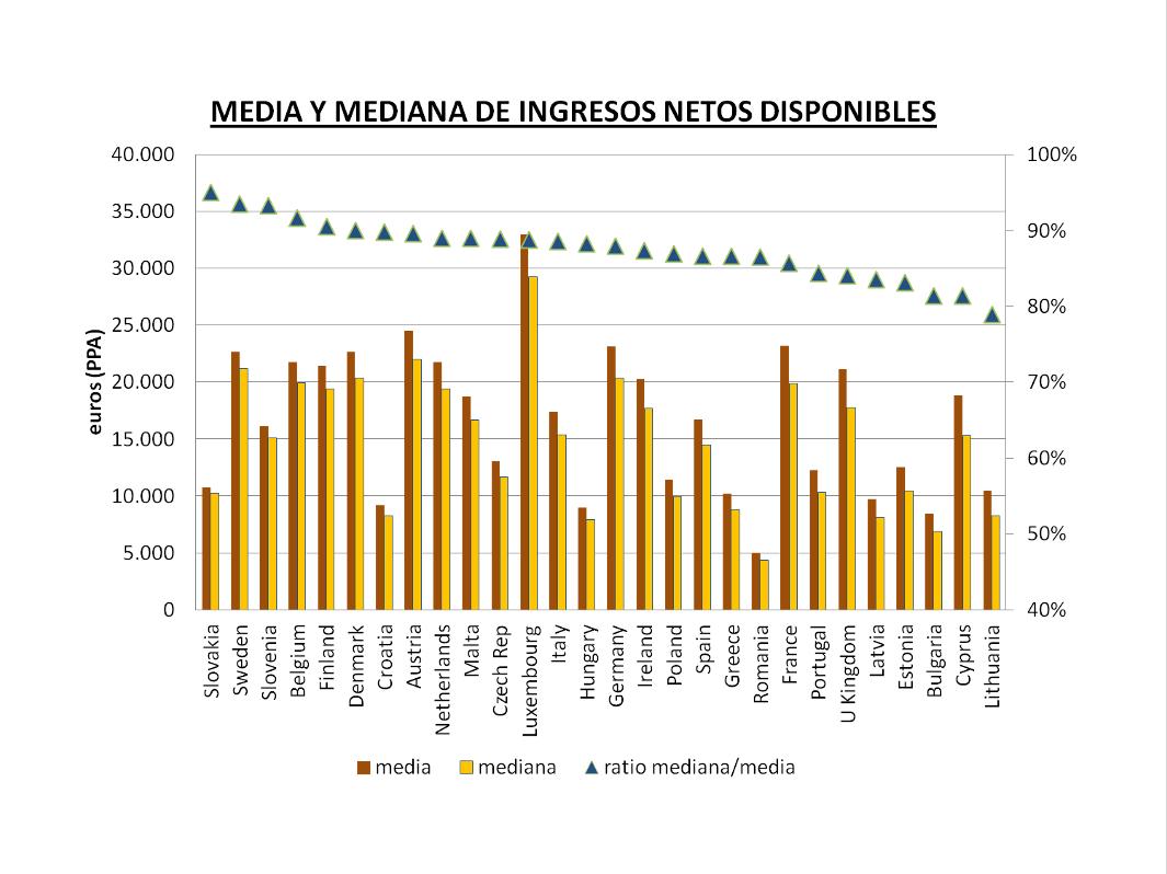 media y mediana de ingresos netos