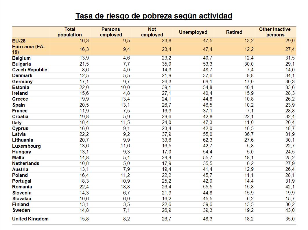 tasa de riesgo de pobreza según actividad