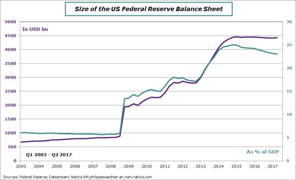 Balance US Fed