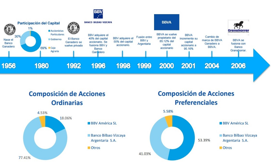 ¿Cuáles son los principales bancos de Colombia? BBVA