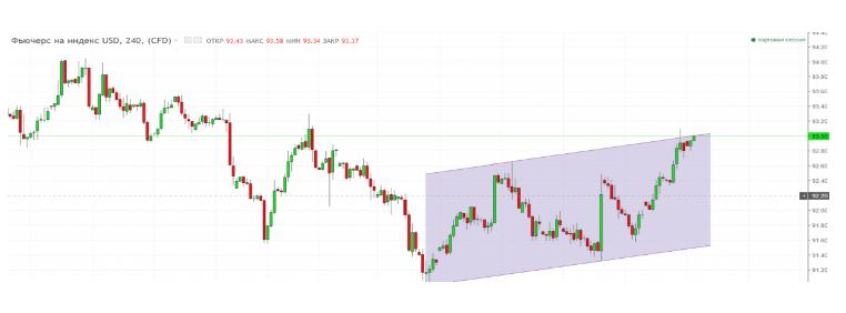 EUR /USD