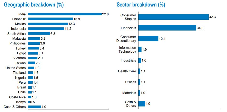 BMO sectores