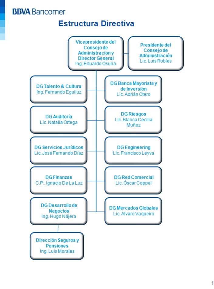 BBVA Bancomer dirección