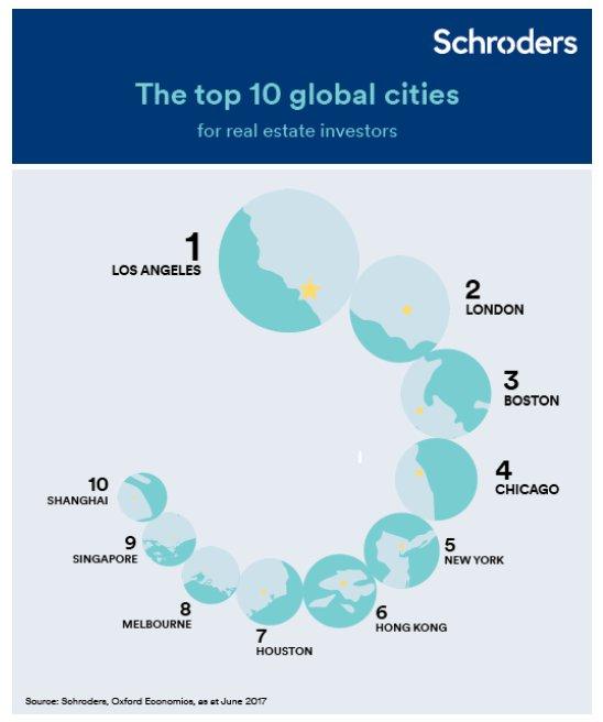 Schroders top cities