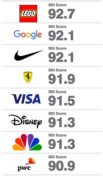 Listados: ¿Cuál es la empresa más poderosa y valiosa del mundo?