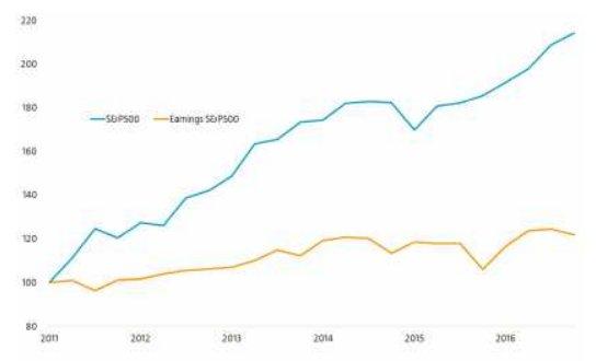 Diferencia entre cotización y beneficios empresariales Robeco