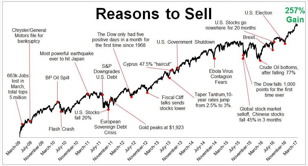 Razones para vender