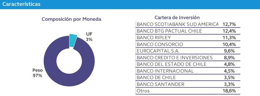 Fondos mutuos Falabella: Vision Money Market