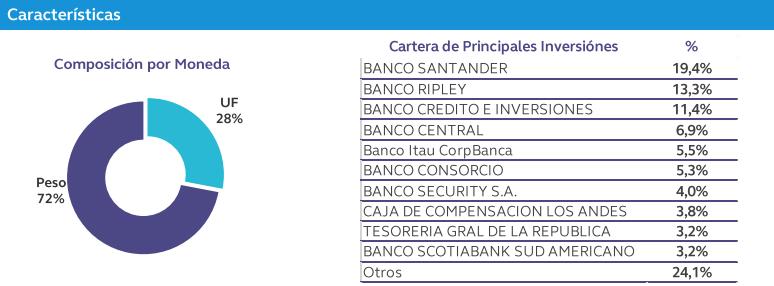 Fondos mutuos Manejo de Liquidez desde 3meses