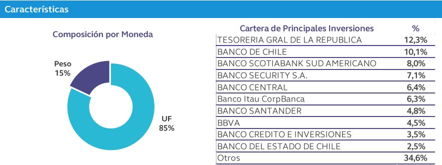 Fondos mutuos Falabella: Manejo de liquidez desde 1 año