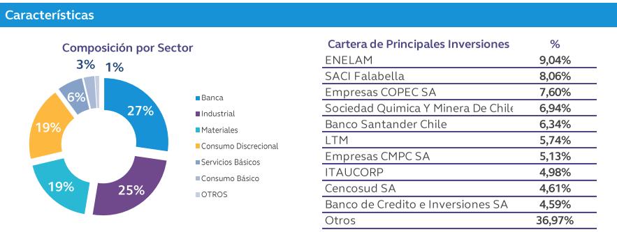 Fondos mutuosParticipación en Mercados Accionarios