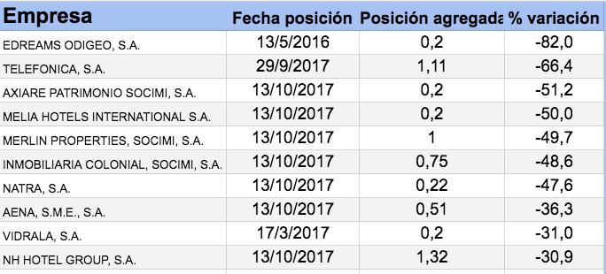 posiciones cortas acciones españolas