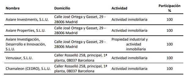 empresas_filiales_axiare
