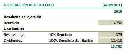 distribución_resultados_axiare
