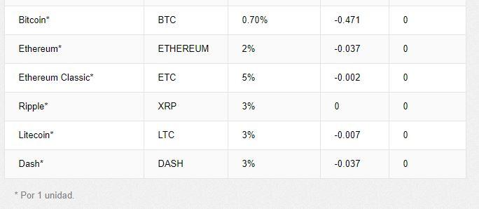 comisiones_etoro_bitcoin